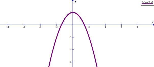 Постройте график функции игрек равно икс квадрат