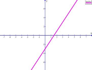 Постройте график функции y 2x