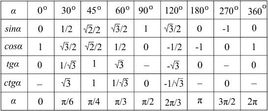 синусов косинусов 120 таблица