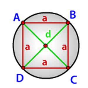 Радиус описанной окружности вокруг квадрата