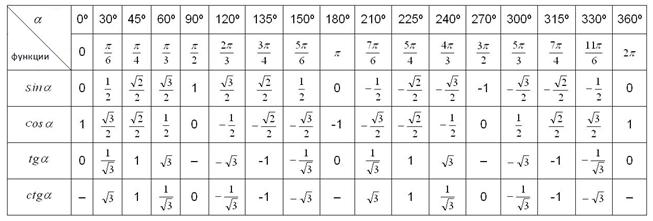 Таблица синусов и косинусов расширенная