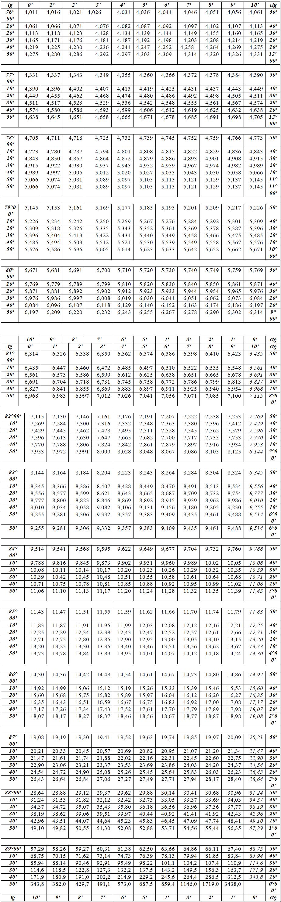 Таблица брадиса - длина окружности диаметра d так, в таблице кубов 13 = 1, 23 = 8, 33 - 27, 43 = 64