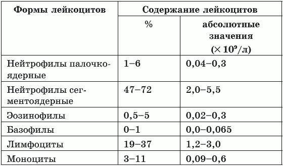 Формула анализа крови нормы Прикрепление к поликлинике Тульская