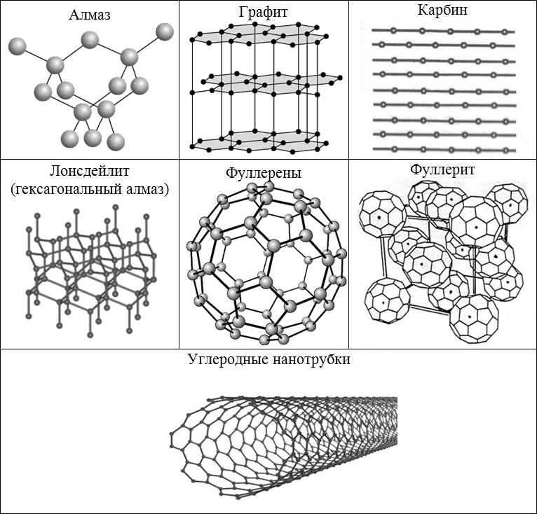 Кристаллические формы углерода