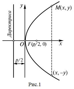 уравнение директрисы параболы имеет вид
