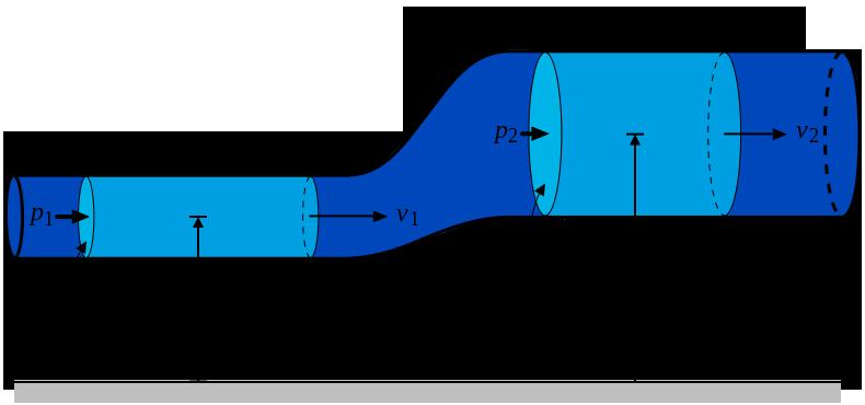 Уравнение Эйлера