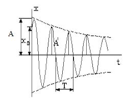 Уравнение колебаний
