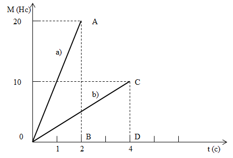 Пример 1, Уравнение моментов