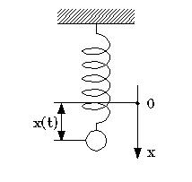 Привет уравнения колебаний