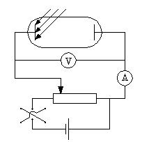 Пример 1, Уравнение Эйнштейна для фотоэффекта