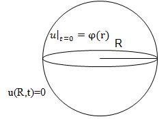 Книга Методы решения нелинейных уравнений математической физики и механики