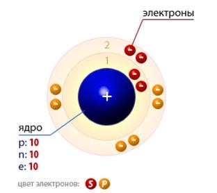 Схема строения ядра атома