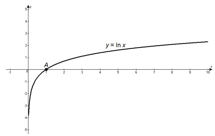 График натурального логарифма от модуля х