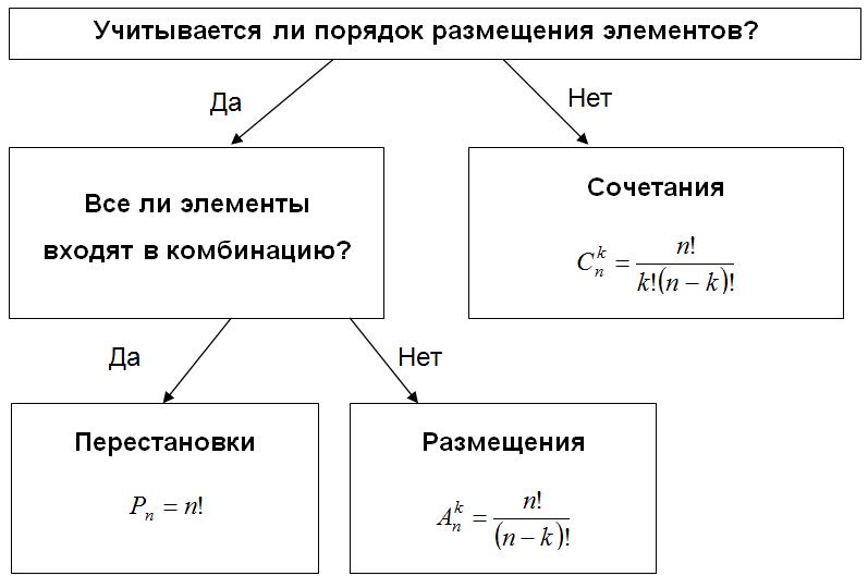 Основные формулы комбинаторики с примерами Алгоритм выбора формулы для вычисления количества комбинаций