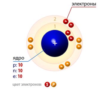 Схематическое изображение строения атома