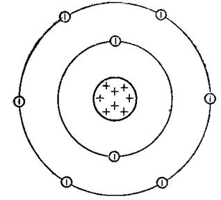 Схематичное изображение строения атома кислорода