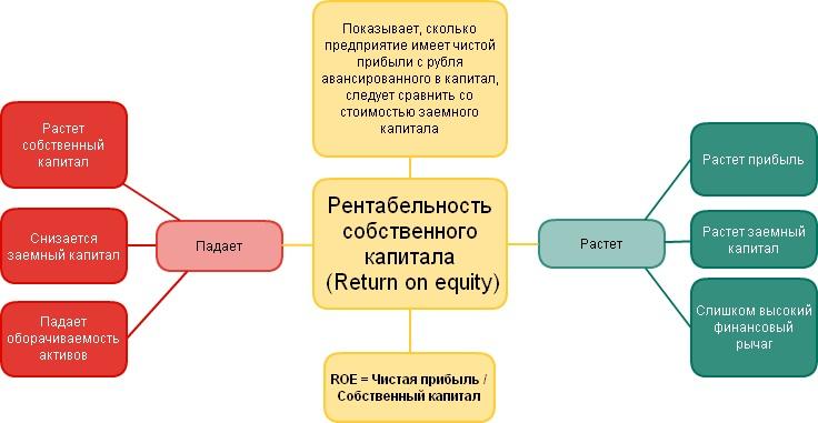 рентабелтность собственного капитала показывает недорогих квартир Центре