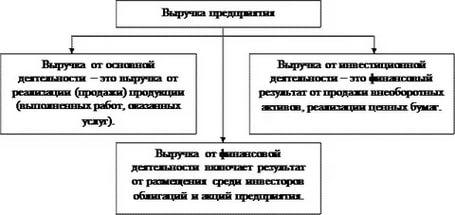 финансовая деятельность формула