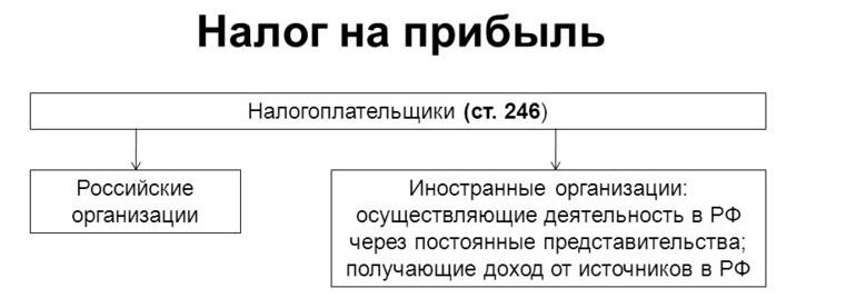 Формула налога на прибыль и примеры применения Понятие налога на прибыль