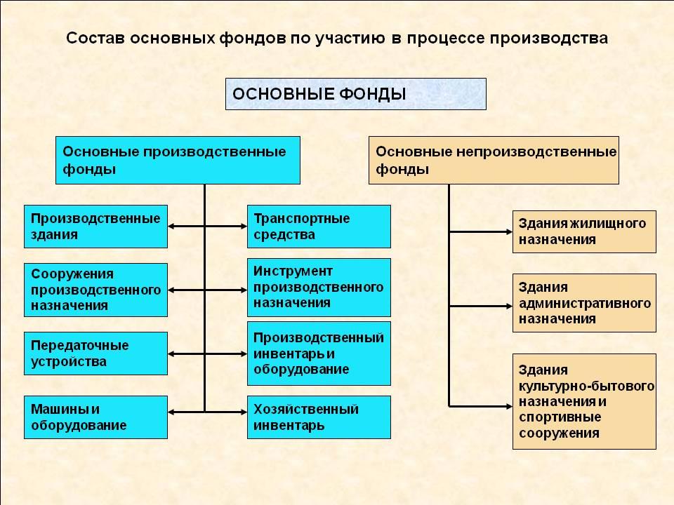 классификация жилищных фондов
