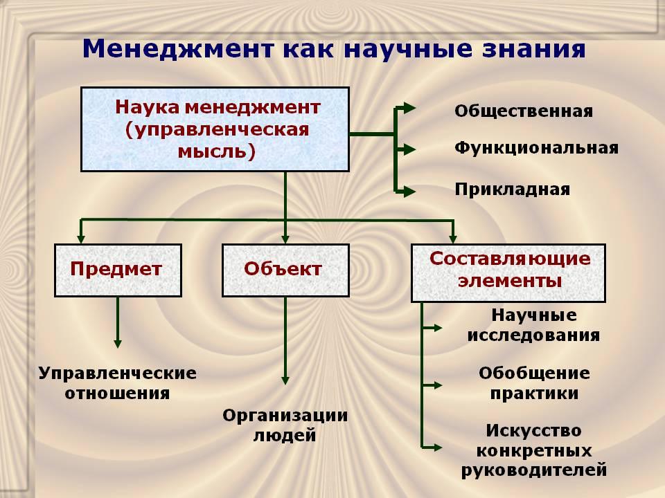 История российского менеджмента доклад 4488
