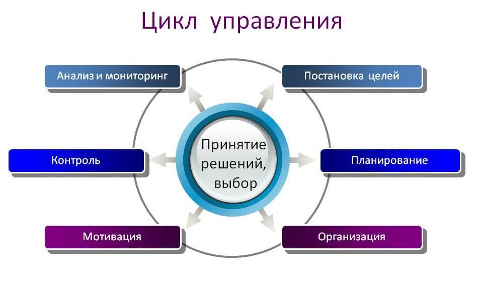 управленческие стадии