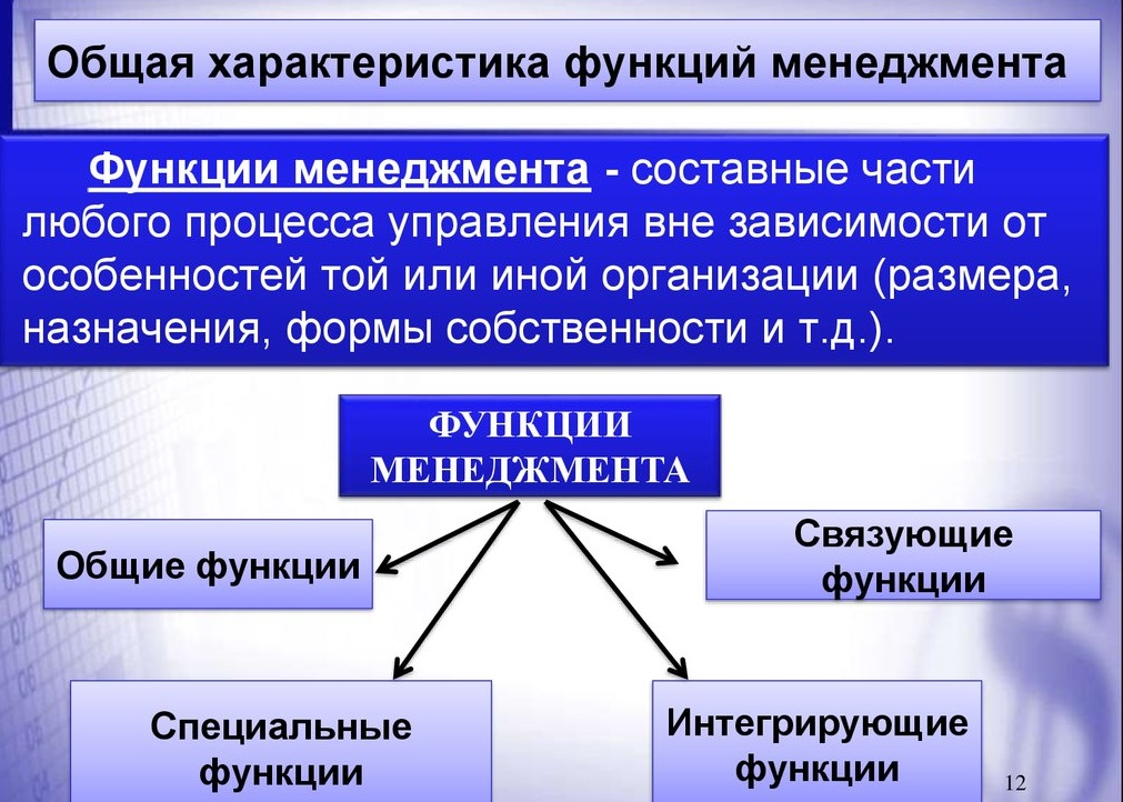 Его функции характеристика в шпаргалка управления, менеджменте