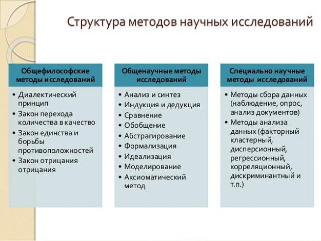 Методы и методики исследования в дипломной работе 8489