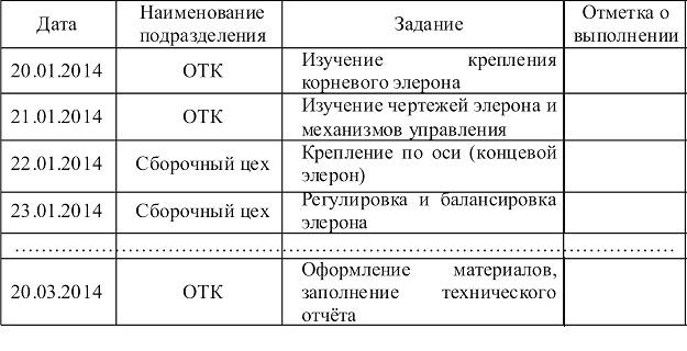 Таблица отчет по практике 6004