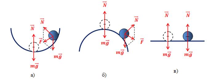 Равновесие тел Виды равновесия Различные типы равновесия тела на опоре а устойчивое равновесие б неустойчивое равновесие в безразличное равновесие