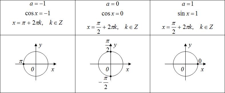 решебник по тригонометрии онлайн сейчас