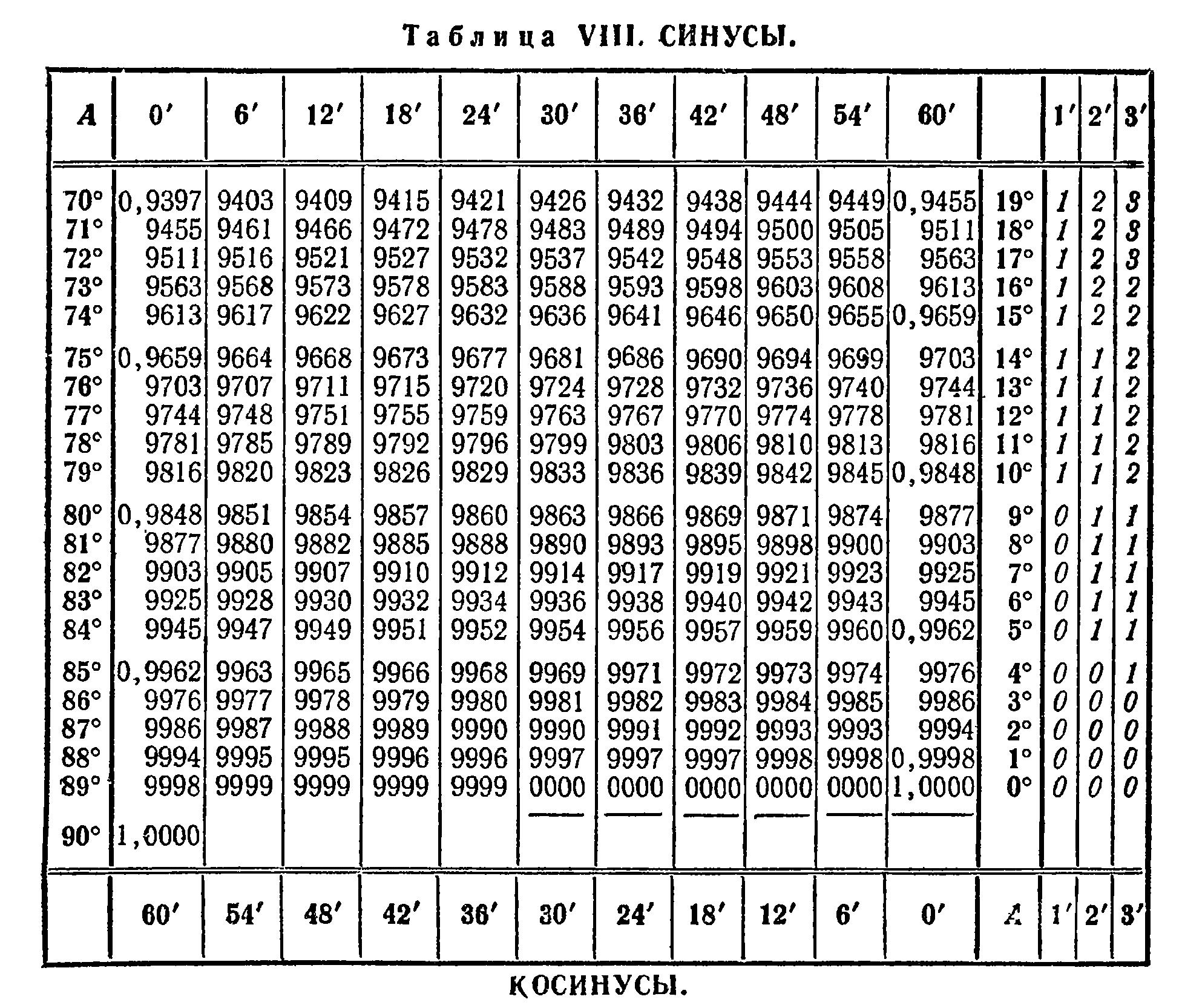 по синус брадиса 75 таблице