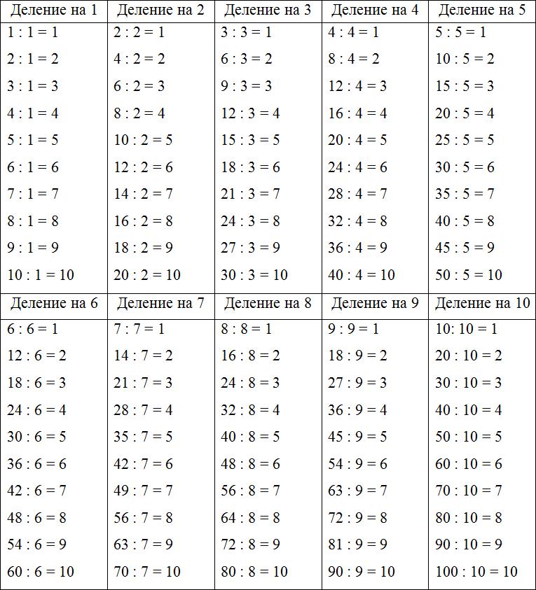 деления с таблица ответами примеры