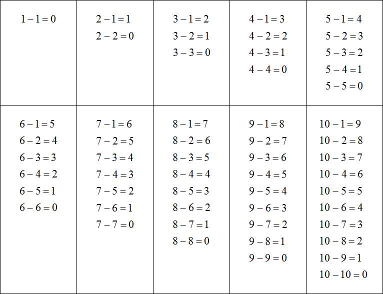 вычитание чисел со знаком